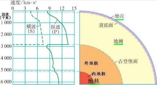 地震波内部与地球内部构造图: 地壳 莫霍面以上 固态:平均厚度17千米